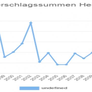 Nürnberg: Niederschlagssummen Herbst 1991 – 2019
